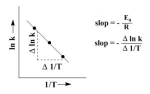 Arrhenius Equation 26