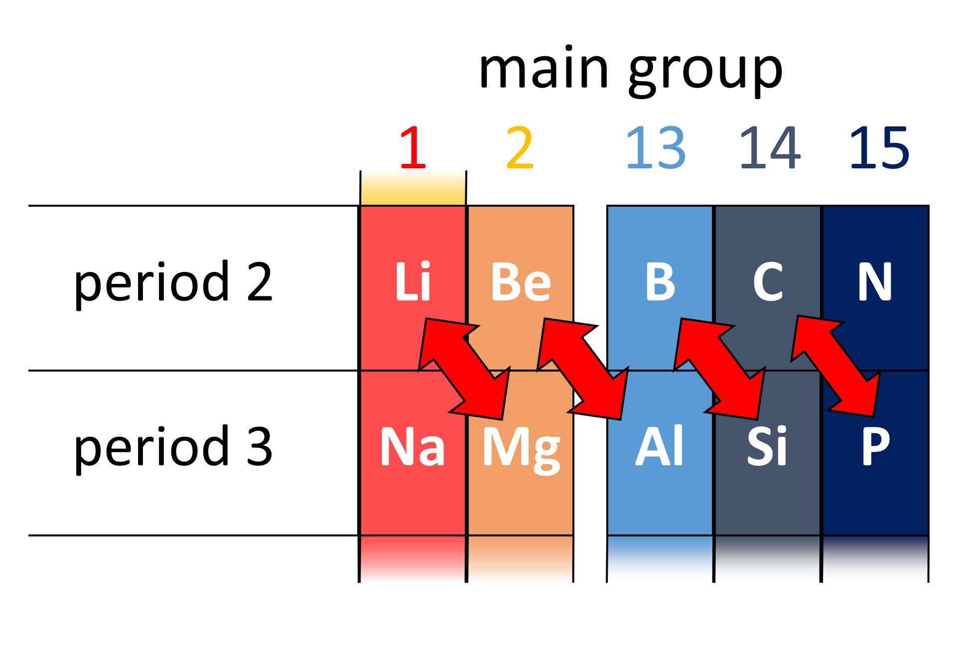 Diagonalrelation  U2022 Chemistry Dictionary