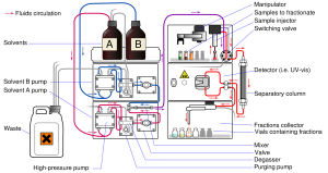 High Performance Liquid Chromatography (HPLC) 5