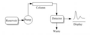 High Performance Liquid Chromatography (HPLC) 6