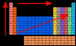 Ionization Energy 3