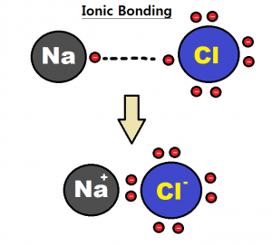 Electronegativity Definition And Examples | Chemistry Dictionary