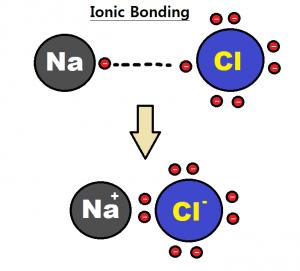 Electronegativity 3
