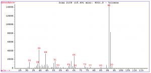 Mass Spectrometry 14
