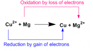 Oxidation Reduction 2