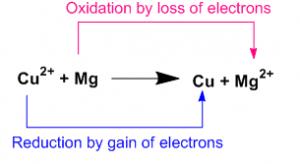 Hydrogen reduction
