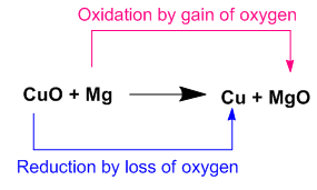Give an example of a redox reaction indicate the substance that is.