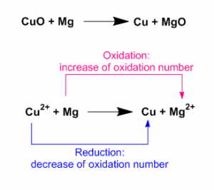 Oxidation Reduction 5