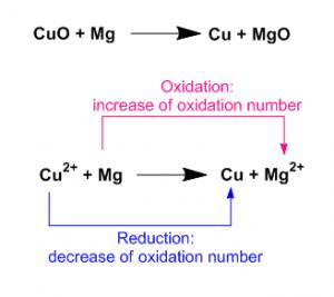 Oxidation Reduction 17