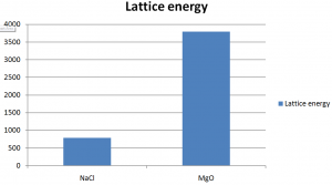 Lattice Energy 2