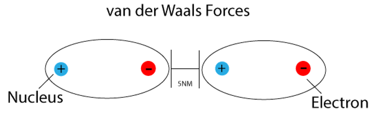 Van der Waals Force 5