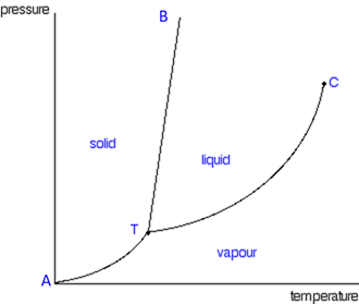 Phase Diagram 1