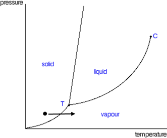 Phase Diagram 3