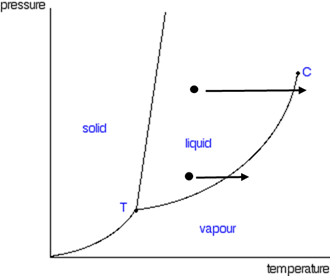 Phase Diagram 4