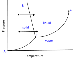 Phase Diagram 5