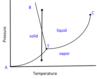 Phase Diagram 6