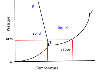 Phase Diagram 7