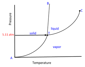 Phase Diagram 8