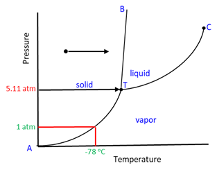 Phase Diagram 9