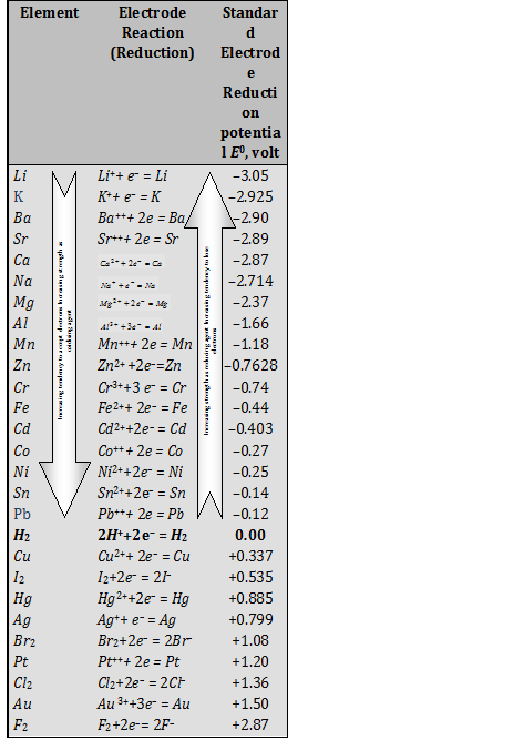 Electrochemical Series 1