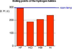 Hydrogen Bonding in Hydrogen Flouride (HF) 11