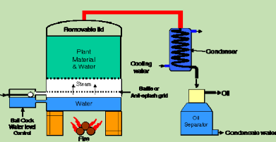 Steam Distillation 5