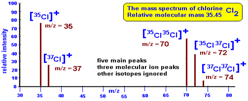 Mass spectrum of Chlorine 3