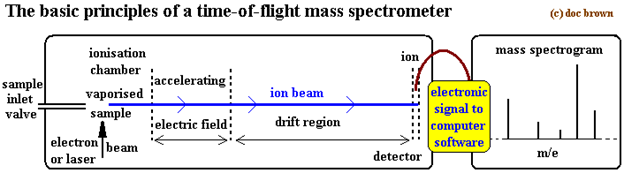 Mass spectrum of Chlorine 6