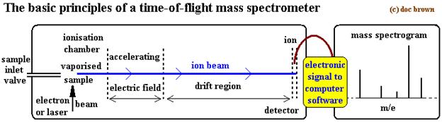 Mass spectrum of Chlorine 6