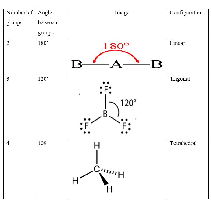 Properties of Molecule 1