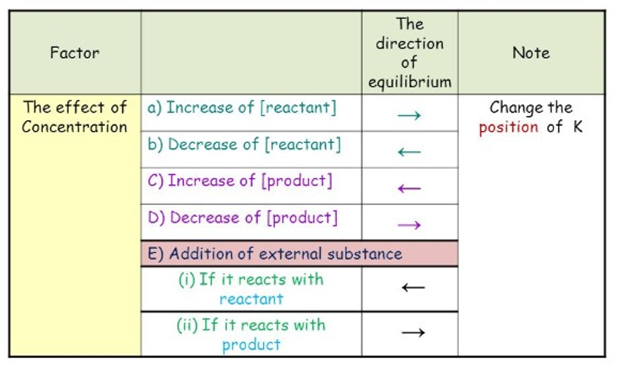 What is concentration of reactants? 4
