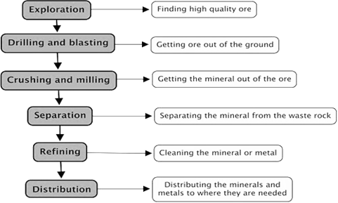 Extraction Of Metals 2
