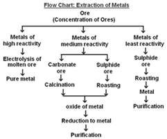 Extraction Of Metals 3
