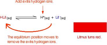 Titration Indicator 2