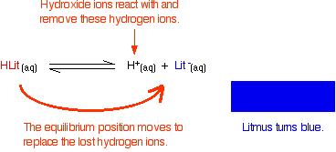 Titration Indicator 1