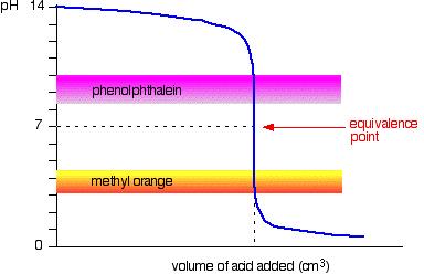 Titration Indicator 5