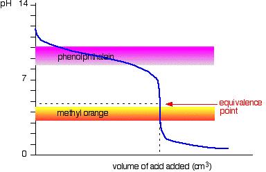 Titration Indicator 6
