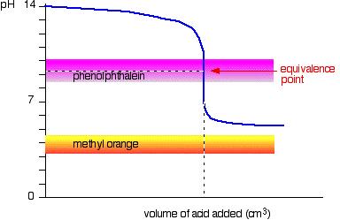 Titration Indicator 7