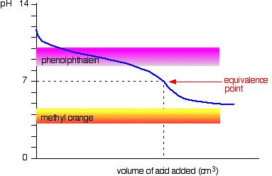 Titration Indicator 8