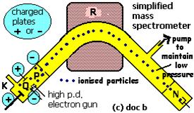 Mass spectrum of Chlorine 2